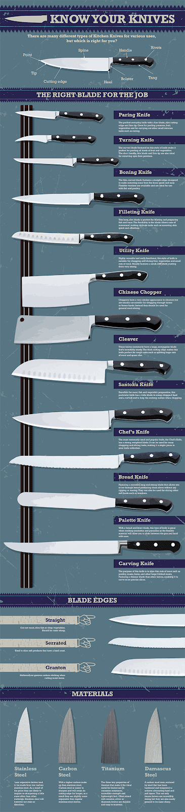 Know Your Knives Infographic