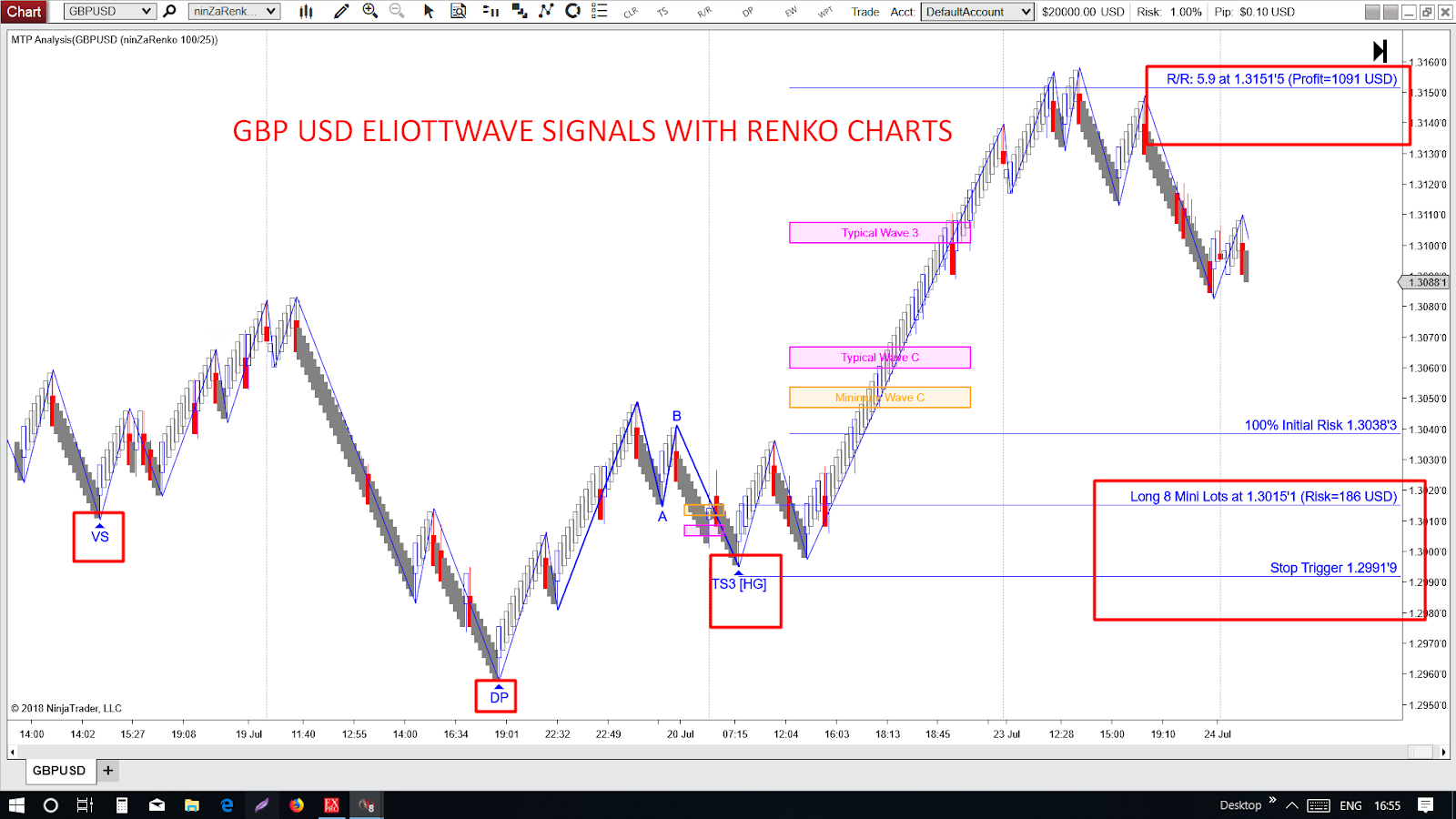 RENKO CHART SUPERIORS: Renko Charts With Elliott Wave
