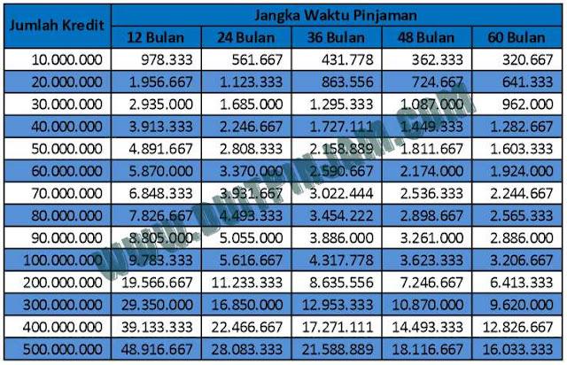 tabel-angsuran-pinjaman-kredit-bri-2018-2019