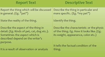 Google Image - Perbedaan Report Text dan Descriptive Text beserta Penjelasannya