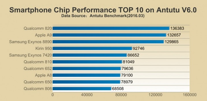 Top 10 Chip Performance Antutu
