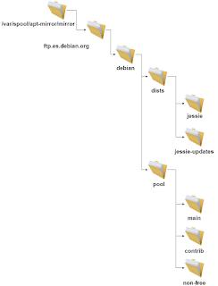 Arbol_directorios