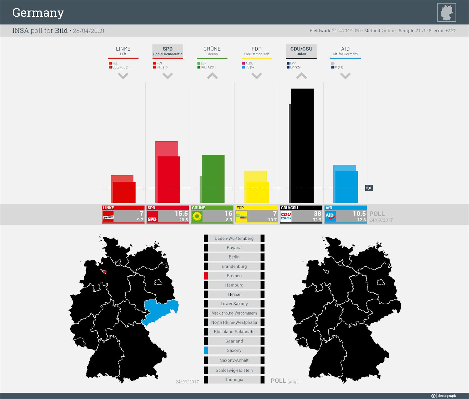 GERMANY: INSA poll chart for Bild, 28 April 2020