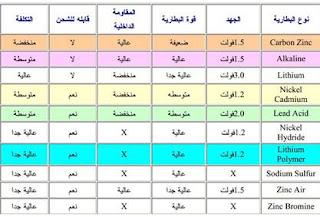 انواع البطاريات pdf
