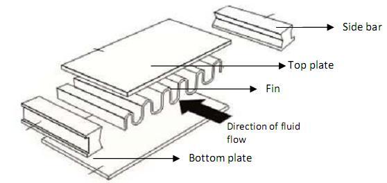 It's all about chemical engineering: Plate Fin Heat Exchangers