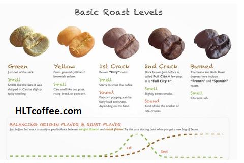 Rang cà phê gia công