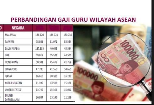 Inilah Daftar Gaji Guru Di Malaysia Guru Pemula Rp 5 Juta Bagaimana Dengan Indonesia Info Kekinian