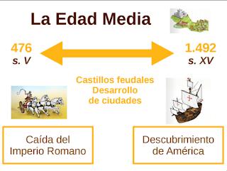 LA EDAD MEDIA. CONTENIDOS, ACTIVIDADES INTERACTIVAS Y EJERCICIOS PARA IMPRIMIR