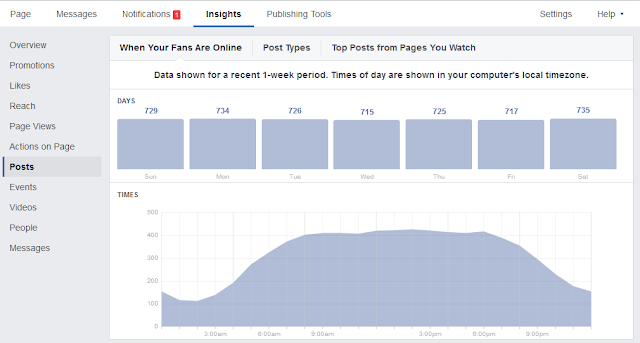 Facebook Insights Optimizing for Time of Day