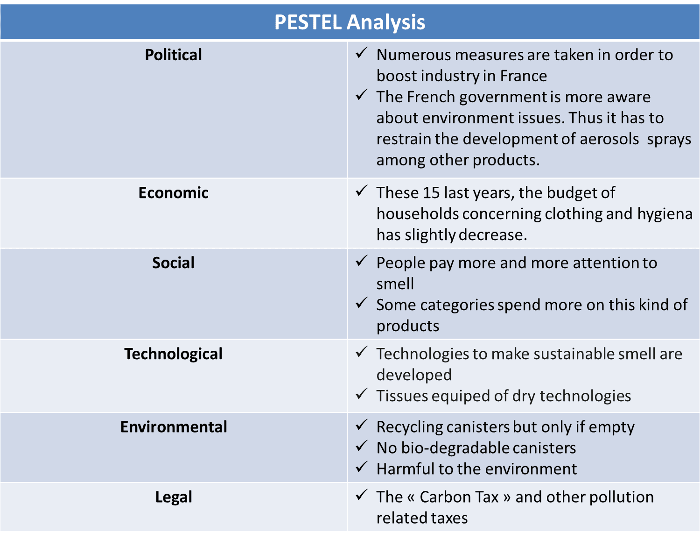 Pestle Analysis Construction Essay