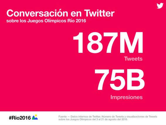 Los Tweets sobre #Rio2016 se han visto 75 billones de veces