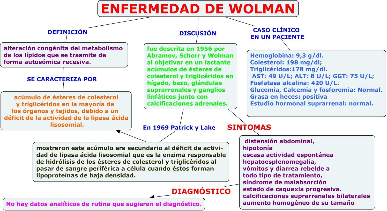 signos y sintomas de la enfermedad de wolman