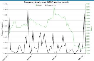 Tehnikal rebound di saham INAF