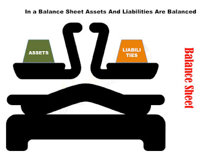 Picture shows that the assets and liabilities on the scale are balanced