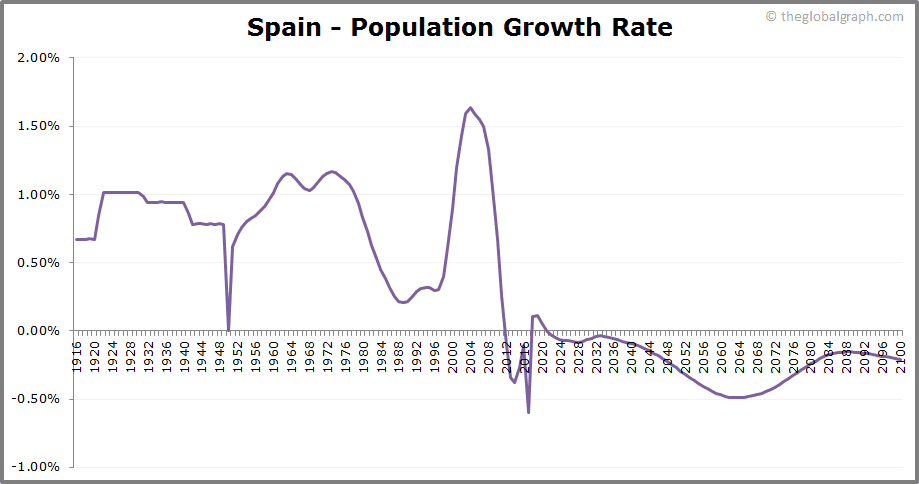 Spain  Population Growth Rate