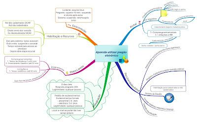 Mapa mental do pregão eletrônico