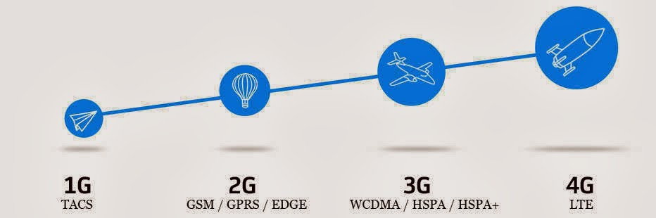 Smart LTE Unlisurf Promo – Prepaid and Postpaid