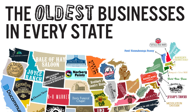 The Oldest Businesses In Every State