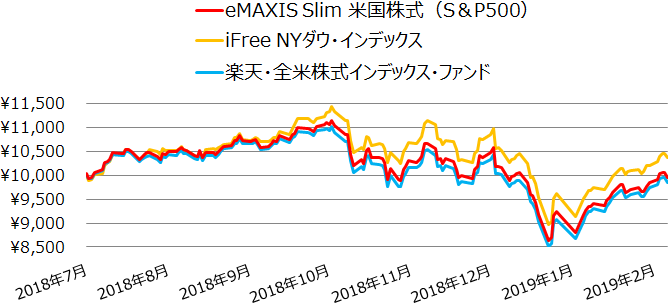 eMAXIS Slim 米国株式(S&P500)、iFree NYダウ・インデックス、楽天・全米株式インデックス・ファンドの基準価額の推移