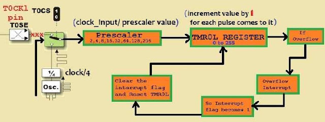 IR (Infrared) Communication Between Two Microcontroller -Step By Step Tutorial : Part-3