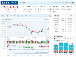 中国株コバンザメ投資 香港ハンセン指数20141113