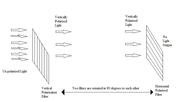 liquid crystal display lcd display and its internal working Lcd Tv Schematic Diagram figure 1 1 orientation of two polarization filters in lcd