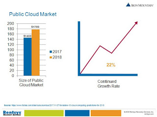 Public Cloud Market Graphics