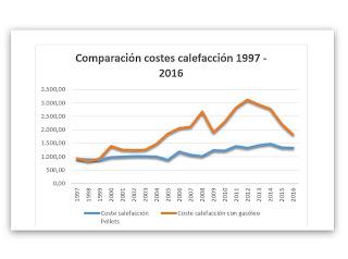 comparación costes gasóleo pellets