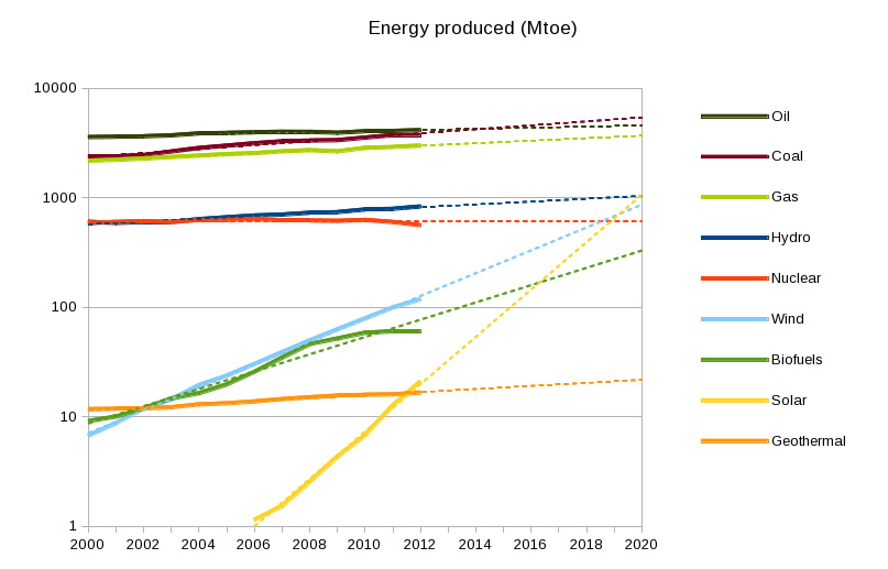 The trend from years ago has been that the world will be 90% renewable by 2025