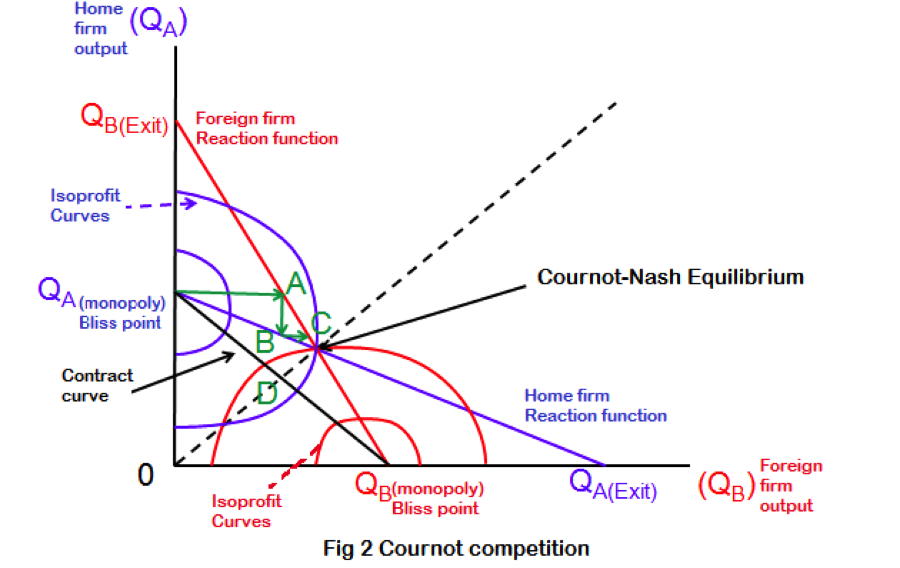 application of nash equilibrium in macroeconomics The nash equilibrium is a concept within game theory where the optimal outcome of a game is where there is no incentive to deviate from their initial strategy.