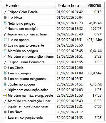 Efemérides Astronômicas - setembro de 2016
