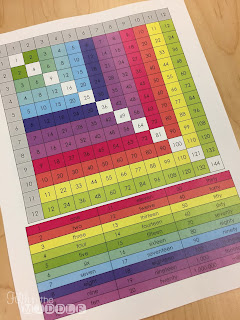 Free math resource sheets for multiplication chart, numbers as words, place value, number forms, and equivalent fractions.
