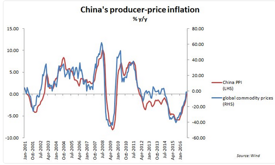 China's producer price inflation