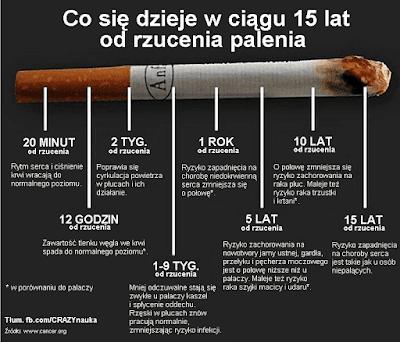 Jak łatwo rzucić palenie? Jak przeczytasz to przestaniesz palić