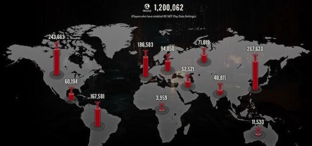 هذا عدد مجربي ديمو لعبة Resident Evil 2 خلال ثلاثة أيام ، هل نقول هنيئا من الأن