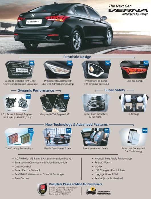 2017 Hyundai Verna- Infographic