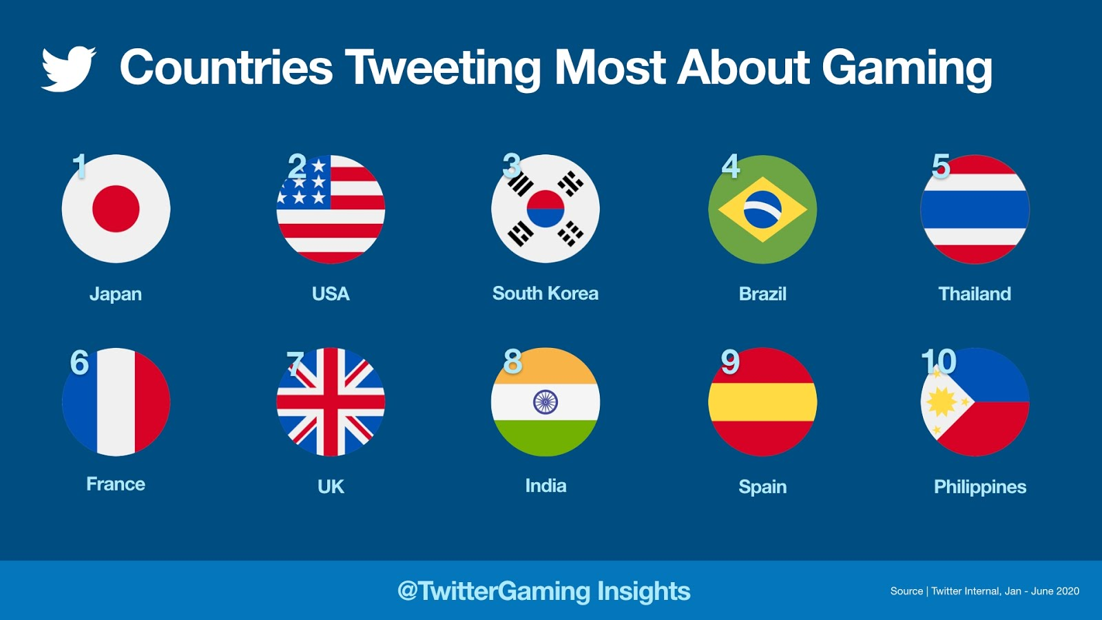 Get your game on Decoding Filipino gamers on Twitter   BENTEUNO ...