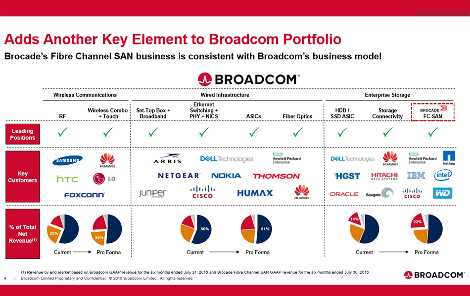 converge network digest broadcom broadcom plans to keep brocade s fibre channel storage area network fc san switching business and divest brocade s ip networking business consisting of