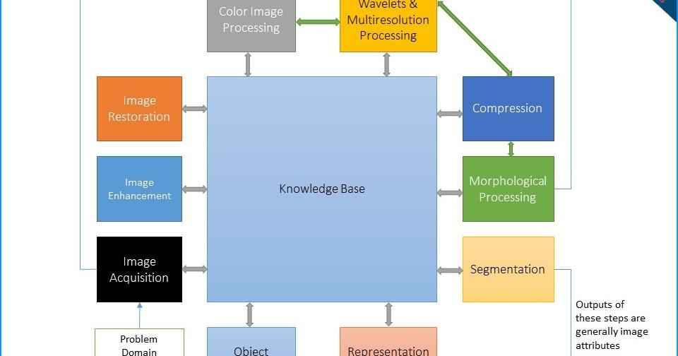 Describe the fundamental steps of digital image processing