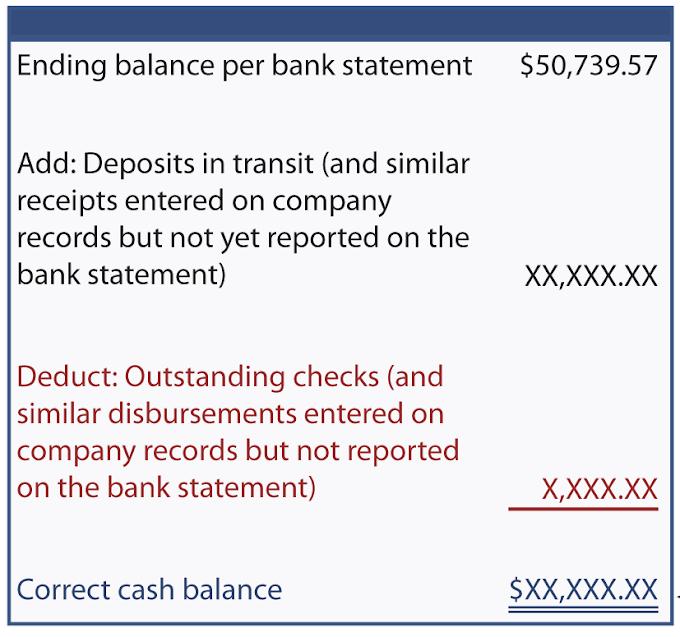 Apa itu Bank Reconciliation?