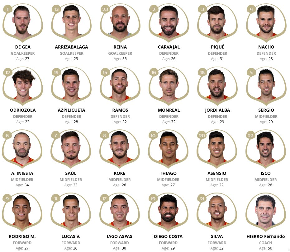Squad List of Team Spain at FIFA 2018 World Cup