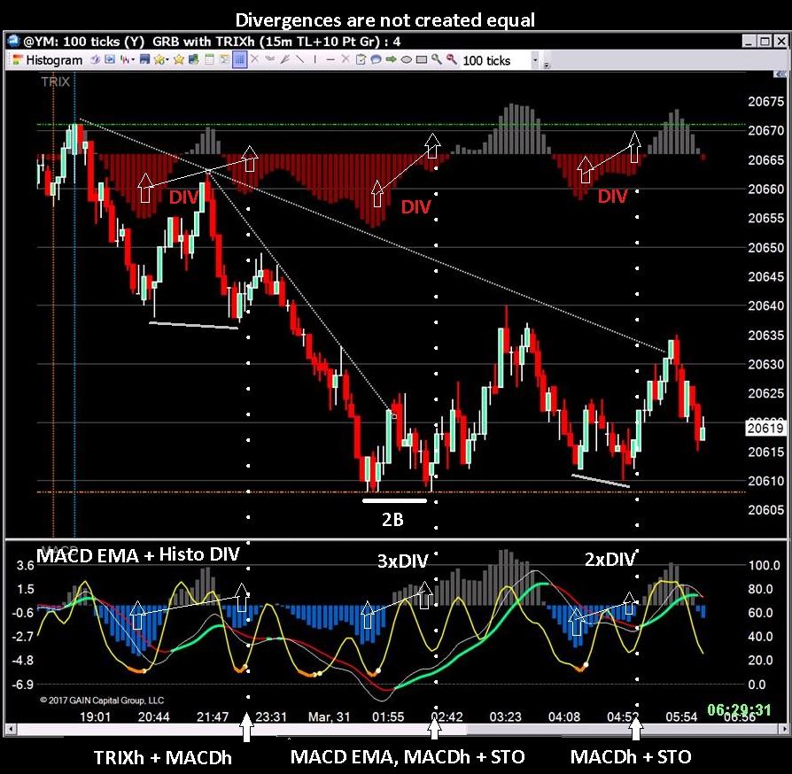Divergence trading indicators