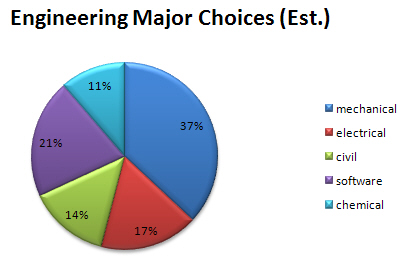 An evaluation of the career fields of engineering and how to become an engineer
