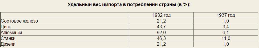 уменьшение импорта в СССР