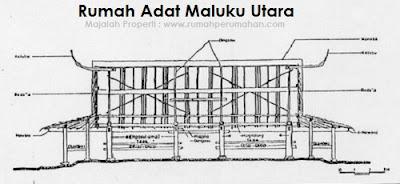 Desain Bentuk Rumah Adat Maluku Utara dan Penjelasannya, Rumah Adat Halmahera