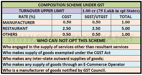 COMPOSITION SCHEME UNDER GST | SIMPLE TAX INDIA