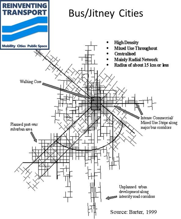 Transport-based City Types and their Trajectories