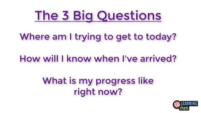This digital poster shows the 3 Big Questions from our Learning Journey series of videos.