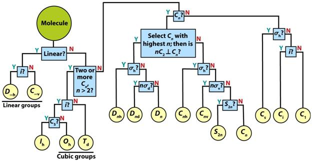 Character table download  little flow chart for point groups also inorganic chemistry group theory and rh inorgrouptheoryspot