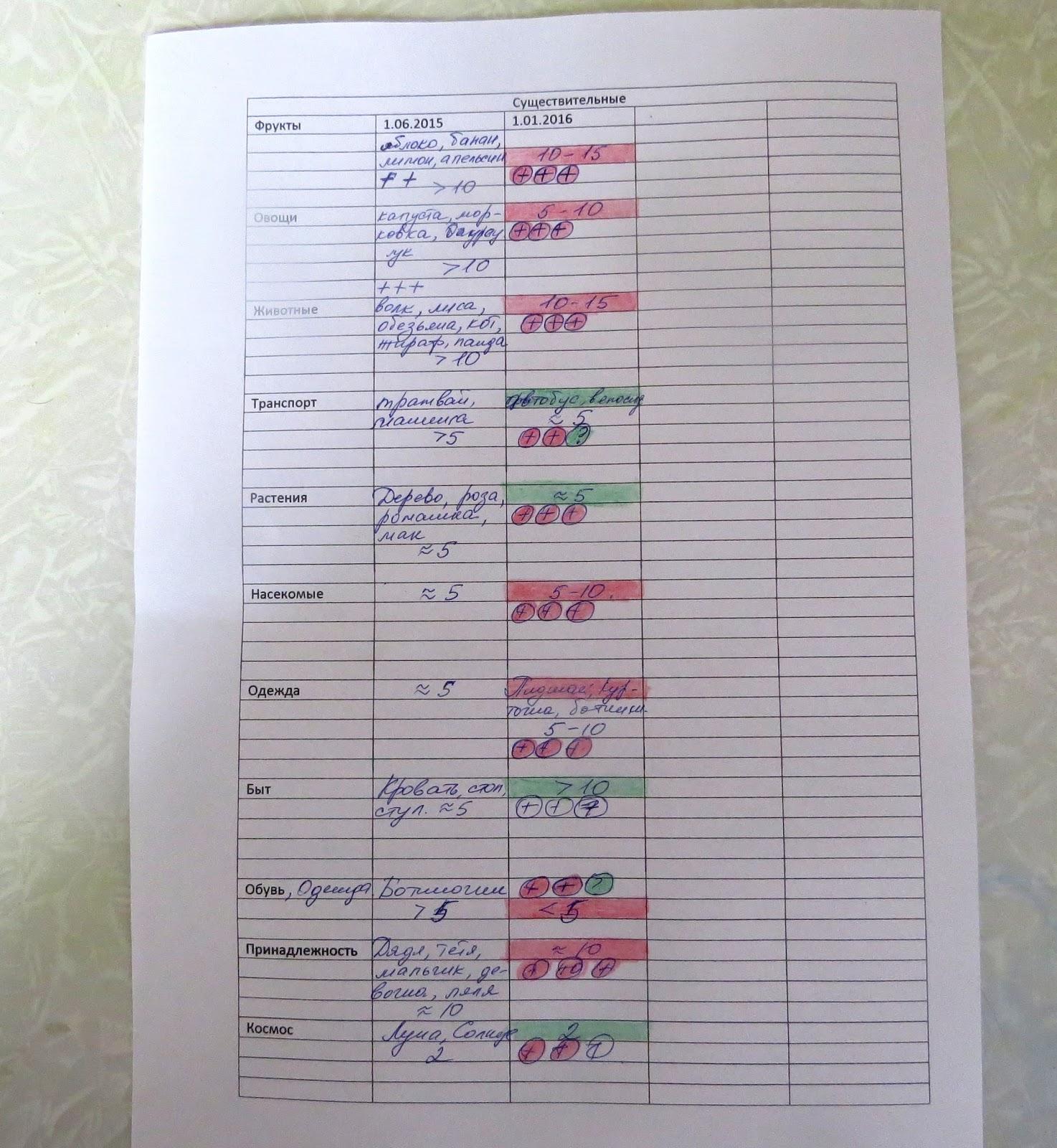 Как сделать таблицу занятий 18